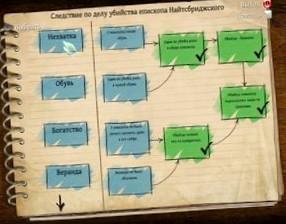 The Testament of Sherlock Holmes: Прохождение игры